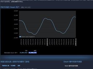 再破记录!Steam同时在线玩家数量达到2100万