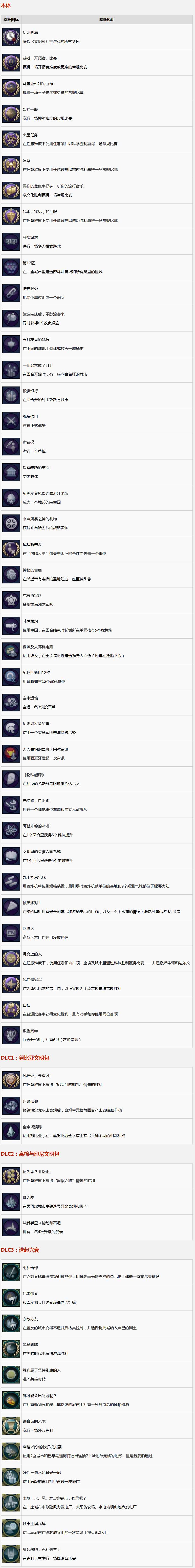《文明6》主机版中文奖杯列表一览