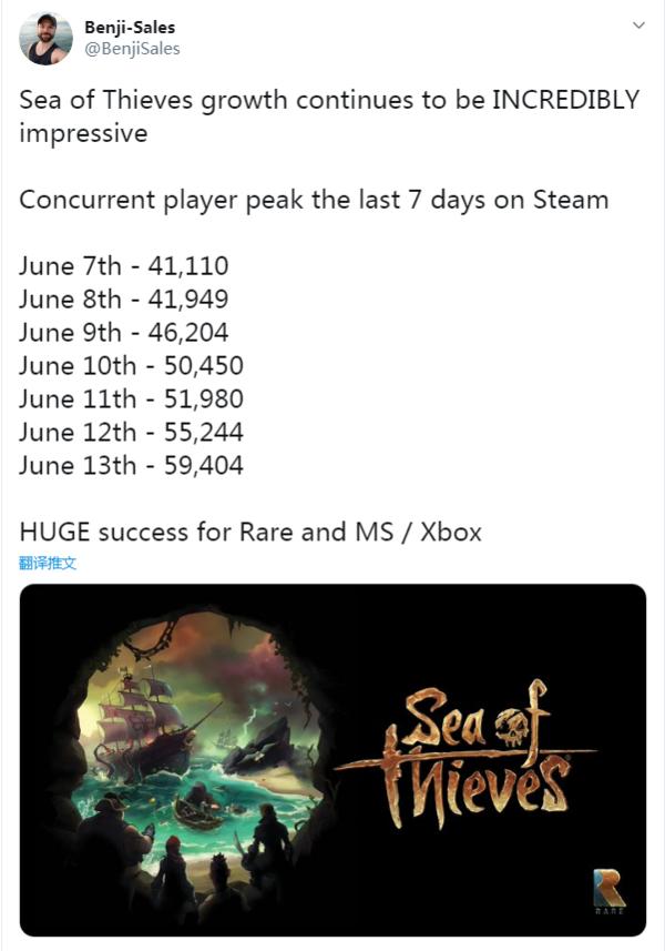 《盗贼之海》备受玩家好评 Steam游戏峰值已突破6万