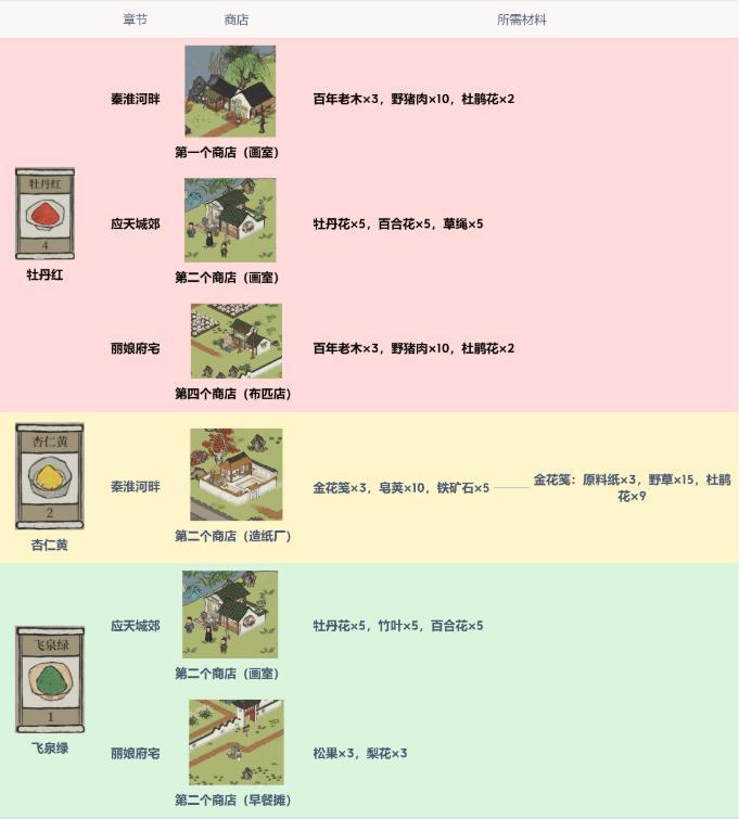 江南百景图驿站探险颜料一览