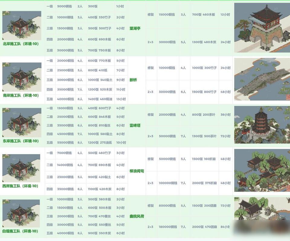 江南百景图西湖奇观全部修复要多少资源 全修复