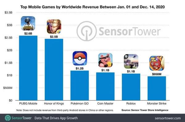 《绝地求生》手游成为2020年最赚钱手机游戏