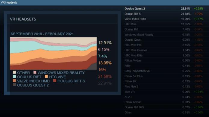 Oculus Quest 2已成市面上最受欢迎的VR头戴设备