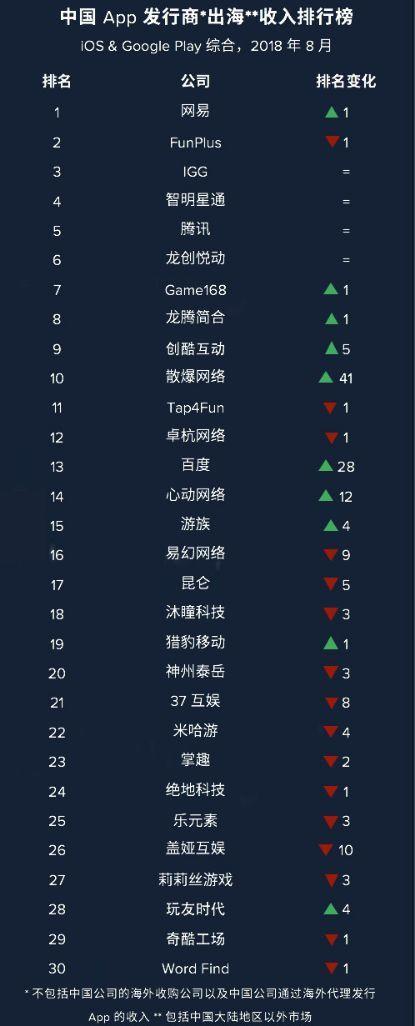 8月出海发行商收入排名:网易登顶 《少女前线》
