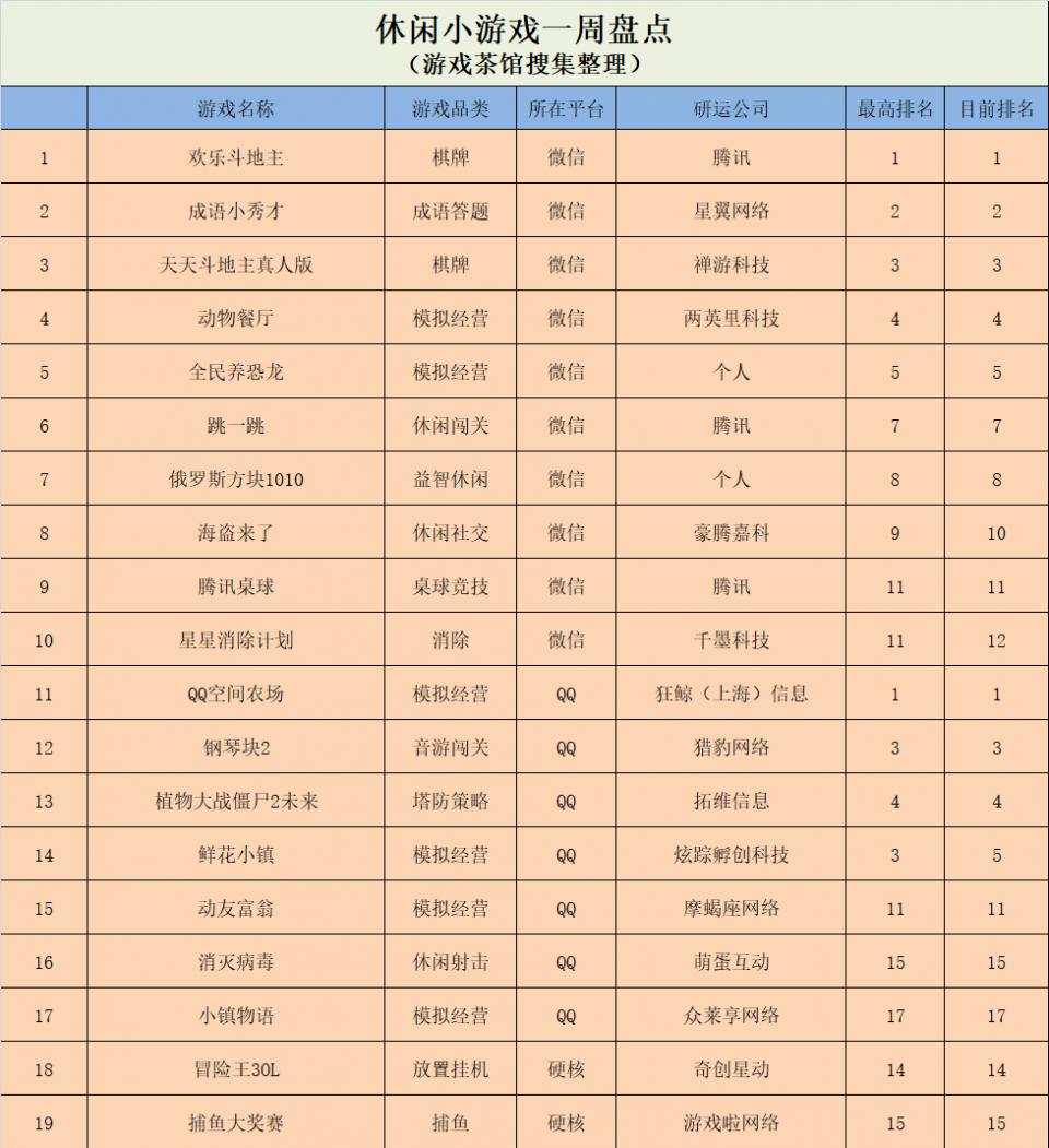 《神庙逃亡2》挺进前五,QQ榜单涌现四款经营模拟 | 休闲新游周报