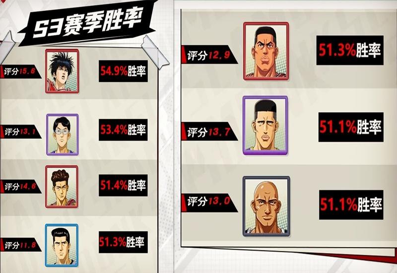 灌篮高手手游:S3比赛数据(下),三井、阿神、长谷川胜率触底