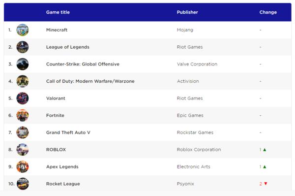 全球最火熱PC游戲排行《我的世界》奪得冠軍
